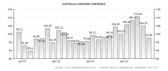 australia-consumer-confidence